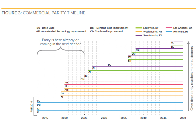 Graphic: Grid parity timeline of solar in various markets.