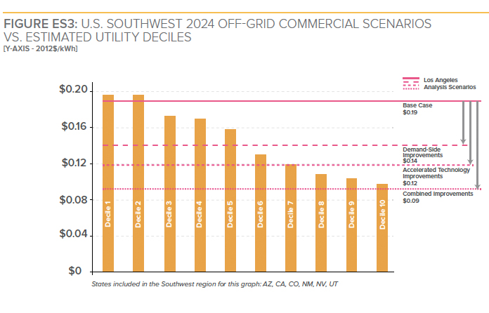 Graphic: USA Southwest 2024 off-grid commercial scenarios vs. estimated utility deciles