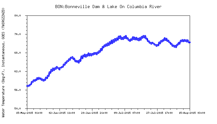 Graphic: Snake River water temperature above Bonneville dam.