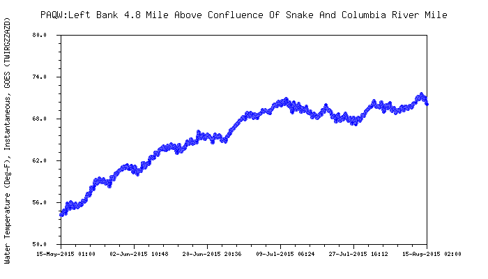 Graphic: Columbia River water temperature 5 miles above Snake River confluence.