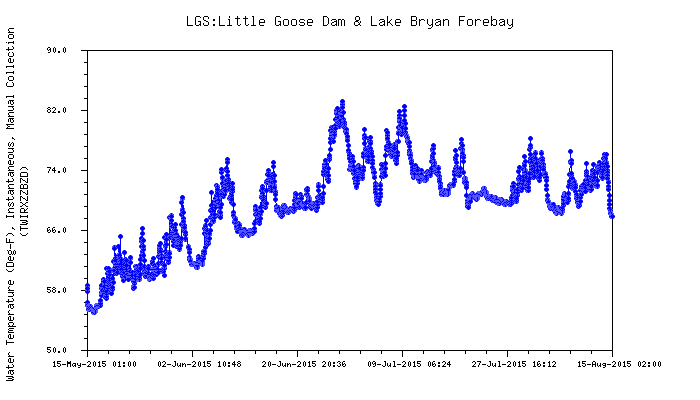 Graphic: Snake River water temperature above Little Goose dam.