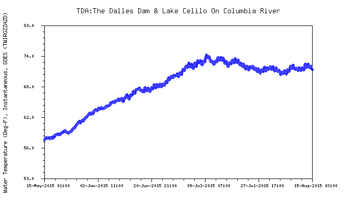 Graphic: Snake River water temperature above The Dalles dam.