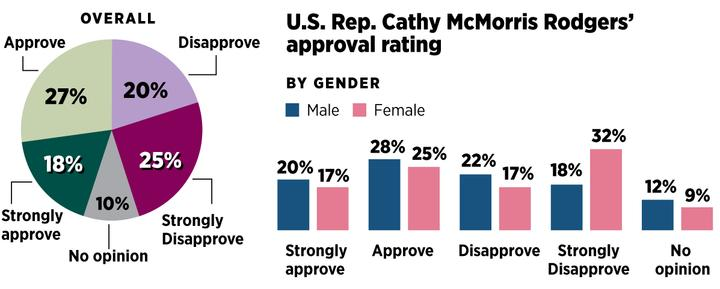 U.S. Representative Cathy McMorris Rodgers' approval rating
