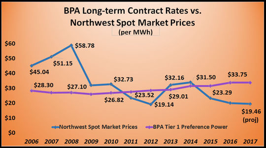 The price of buying power on the short-term spot market continues to fall as the market is flooded with an oversupply of energy. Meanwhile, the price for Bonneville's power in its long-term contracts continues to rise.