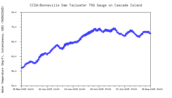 Graphic: Snake River water temperature below Bonneville dam.
