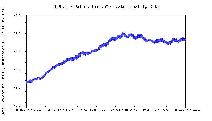 Graphic: Snake River water temperature below The Dalles dam.