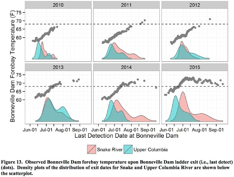 Observed Bonneville Dam forebay temperature and Density plots of the distribution of exit dates for Snake and Upper Columbia River Sockeye.