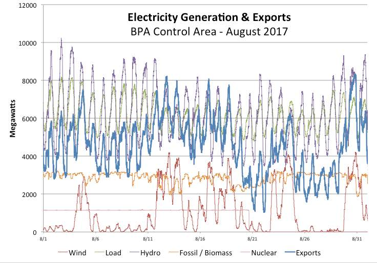 Graphic: BPA Control Area, Generation and Export for August 2017 when nuclear power outage occurred.
