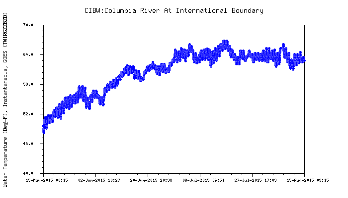 Graphic: Columbia River water temperature at Canadian Border.