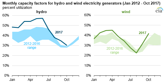 Graphic: Monthly capacity factors (percent utilization) for hydro and wind electricity generators (Jan 2012 - Oct 2017)