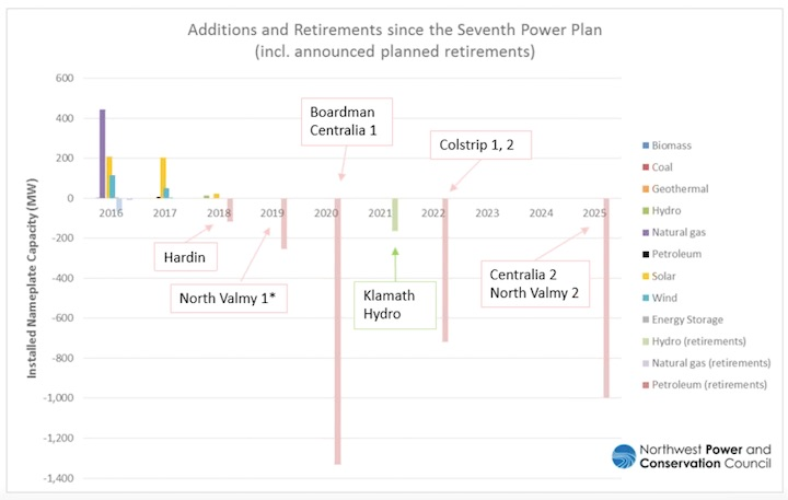 Graphic: A forecast of upcoming changes to the Northwest power grid includes a multitude of coal plant retirements. (Northwest Power & Conservation Council).