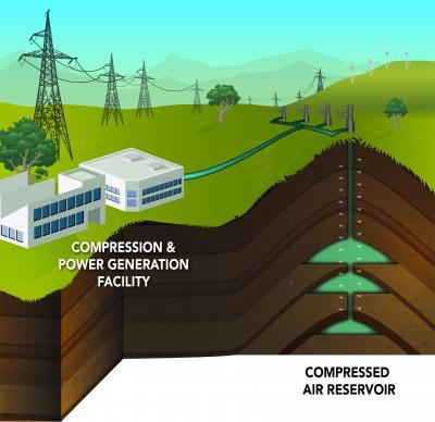 Researchers at PNNL and BPA have identified a site they call Columbia Hills north of Boardman, Ore., on the Washington state side of the Columbia River, that could house a 207-megawatt conventional compressed air energy storage facility. (Graphic: Pacific Northwest National Laboratory)