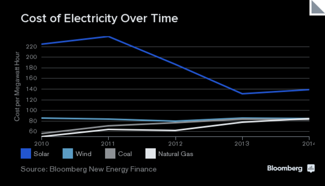 graphic: Cost of Electricity by Wind, Solar, Coal and Natural Gas from 2010 to 2014.