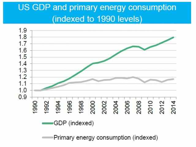 Graphic: United States GDP and primary energy consumption from 1990-2014