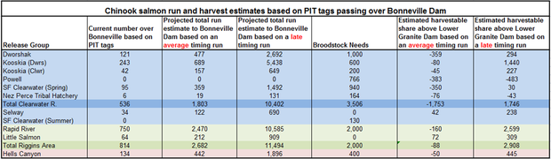 Table: Harvest estimates of Columbia River Chinook salmon based on PIT tags over Bonneville Dam 2013.