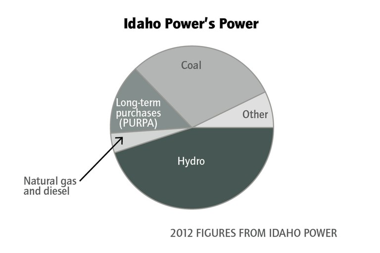 Graphic: Pie chart of Idaho Power's power sources in 2012.