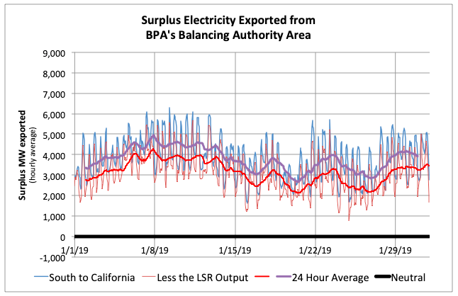 Exports from BPA's Balancing Authority Area would decrease if LSR hydorpower output was removed.