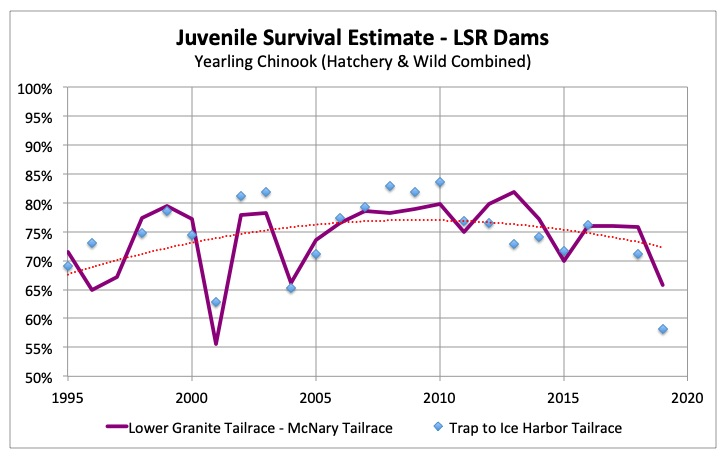 Graph: Survival of juvenile salmon downstream through the Lower Snake hydropower system of four dams and four reservoirs.  The first year of a 'Flex Spill experiment' proved disastrous for Idaho's ESA-listed fish in 2019.