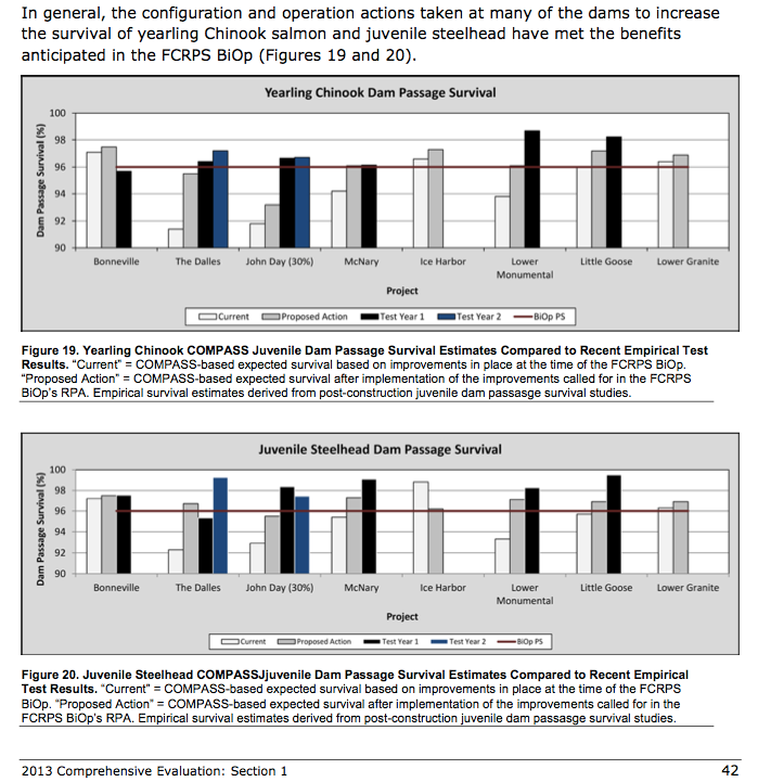 Graphic: Juvenile Dam Passage Survival - Figure 19 and 20, 2013 DRAFT Comprehensive Evaluation Section 1