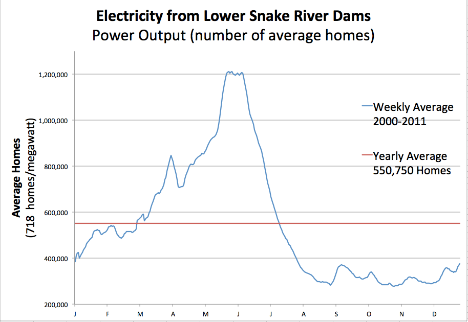 Graphic: Lower Snake River dams produces enough power for about 550,000 homes on average but this varies greatly with the seasons.