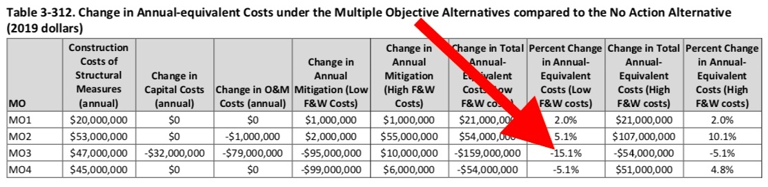 Multiple Objective 3 (MO3) is the best option economically, reducing Bonneville costs from 6% to 16% (once the $10 miilion is removed from F&W costs, 5.1% to 15.1% otherwise).