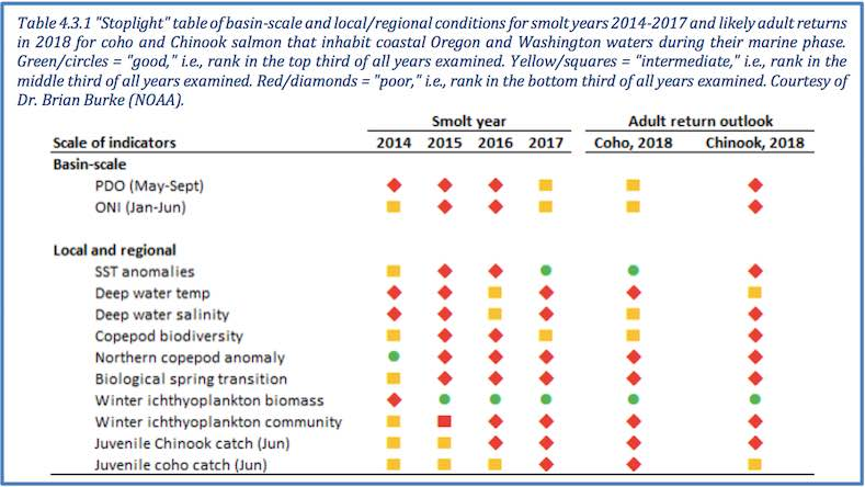 Graphic: 'Stoplight' table of basin-scale and local/regional conditions for smolt years 2014-2017 and likely adult returns in 2018 for coho and Chinook salmon that inhabit coastal Oregon and Washington waters during their marine phase.