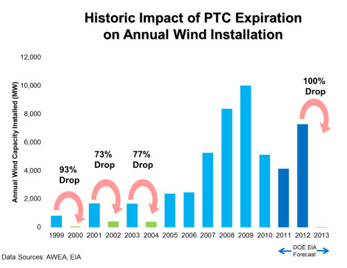 Bar Chart: Historic Impact of PTC Expiration on Annual Wind Installations (American Wind Energy Association, AWEA)