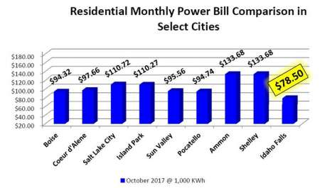 Graphic: Residential monthly power bill comparison in select cities.