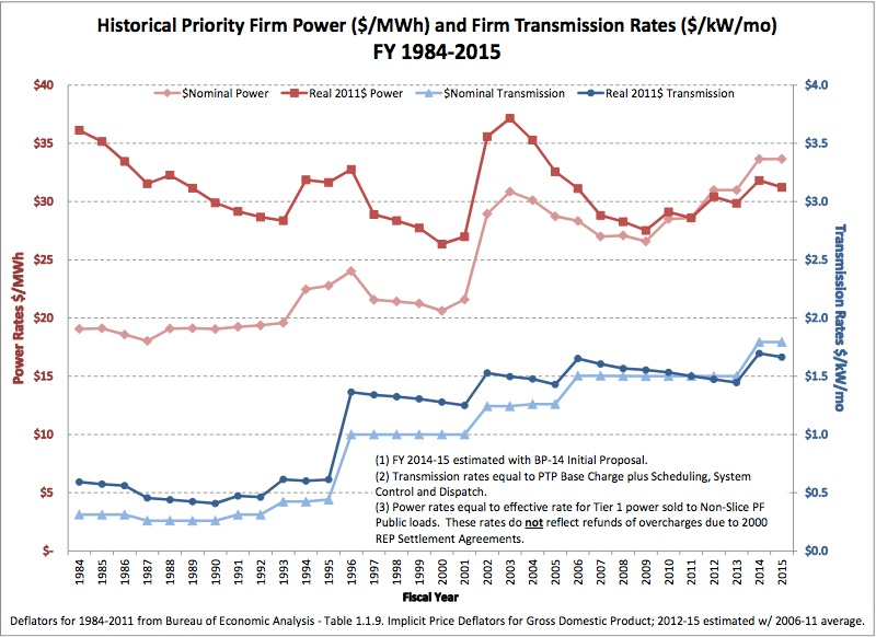 Graphic: BPA's Historical Priority Firm Power 1985-2015