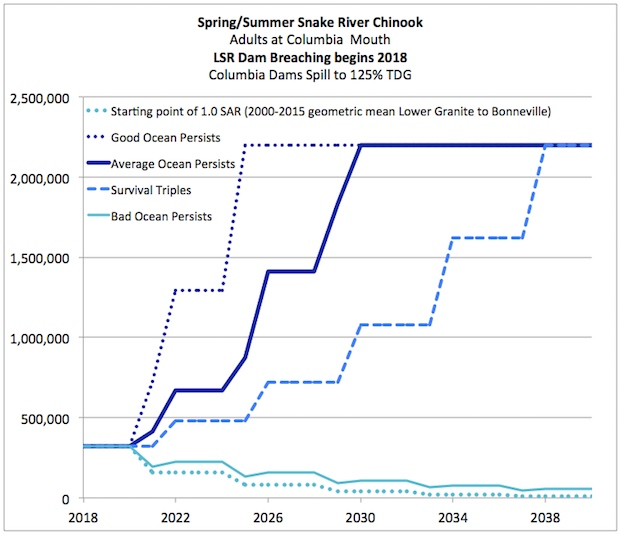 Graphic: One million more Chinook at mouth of Columbia River by 2020 if breaching of Lower Snake River Dams begins in the winter of 2018-2019