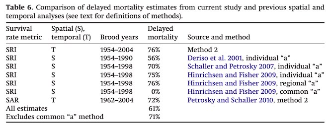 Comparison of delayed mortality estimates of spatial and temporal analyses, survey of science literature.
