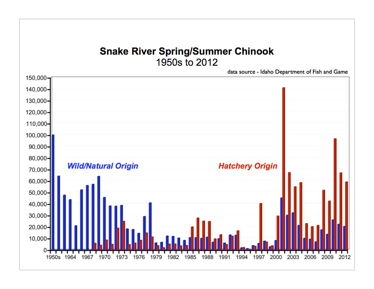 Graphic: Snake River adult Chinook returns from 1950s to 2012.