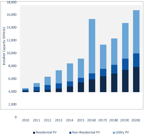 Solar power installations are expected to more than double in 2016, before experiencing a