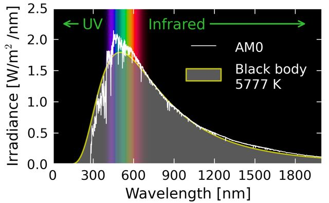 How the solar spectrum breaks down:  Irradiance (Watts/meter squared) as a function of wavelength.