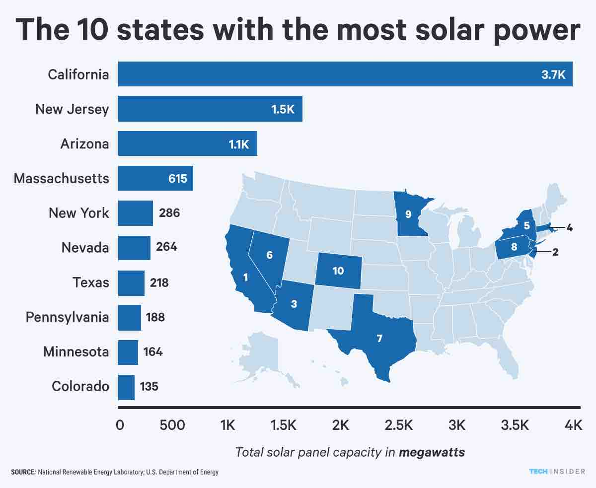 Graphic: (Ten States with the most Solar Power in 2015 (National Renewable Energy Laboratory, US DOE)