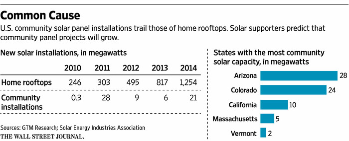 Graphic: New solar installations in megawatts (2010-14).