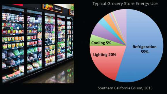 Pie Chart of a typical grocery store energy use. (source: Southern California Edison, 2013)