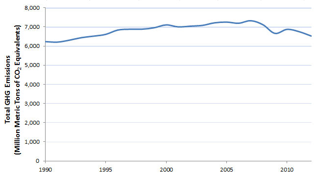 graphic: Total U.S. Green House Gas emissions 1990 - 2012.