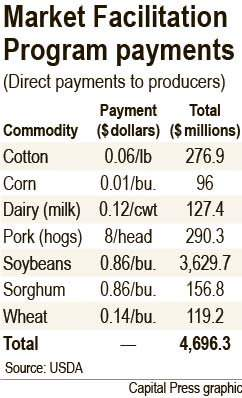 Direct Payment to Farmers in 2018 was called Market Facilitation Program payments and meant to alleviate concerns of farmers that are unsupportative of a trade war with important trading partners.