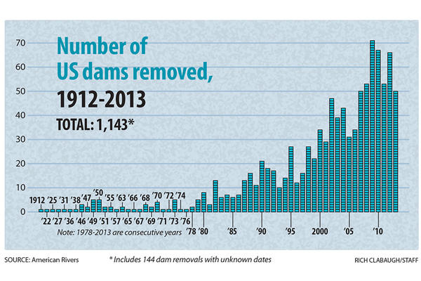 Graphic: US river dams torn down from 1912 - 2013