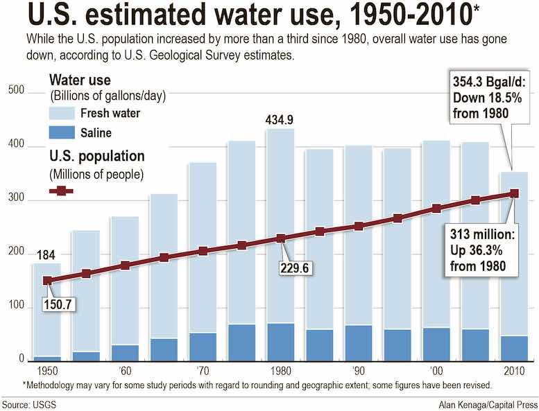 Graphic: United States water usage 1950-2010.