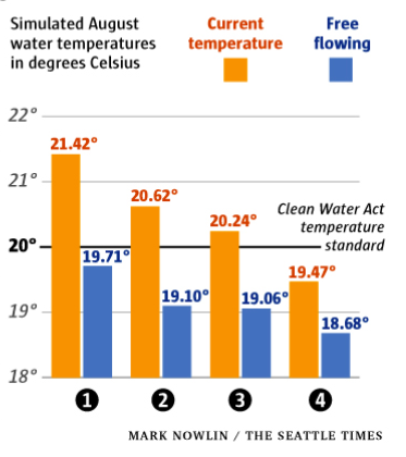 Graphic: Simulated water temperatures in August at Lower Snake River dams (-Ice Harbor, 2-Lower Monumental, 3-Little Goose, 4-Lower Granite)