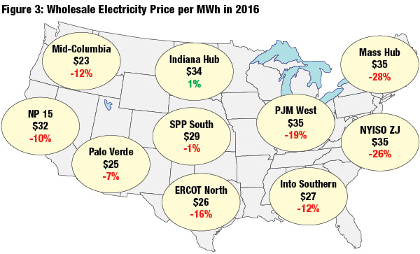 Map: Wholesale electricity prices decreased in every U.S. region but one in 2016, which contributed to slow growth in the installation of energy recovery hydropower.