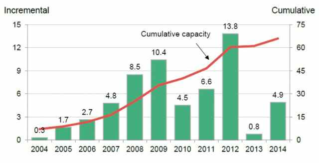 Graphic: Growth of wind energy in the USA (2004-2014).