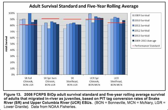 Graphic: Survival of adult salmon through FCRPS hydrosystem corridor that migrated in-river as juveniles, based on PIT tag conversion rates of Snake River and Upper Columbia River Evolutionary Significant Units (ESU)