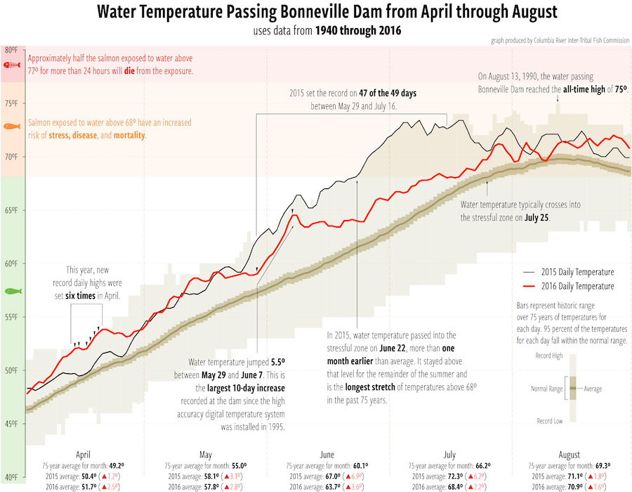 Graphic: Water temperatures of the Columbia River passing Bonneville Dam 1940-2016. (Courtesy CRITFC)