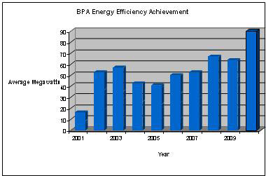 Graphic of BPA's Energy Efficiency Achievement for the years 2001-1010 reveals typical yearly savings of 50 average Megawatts