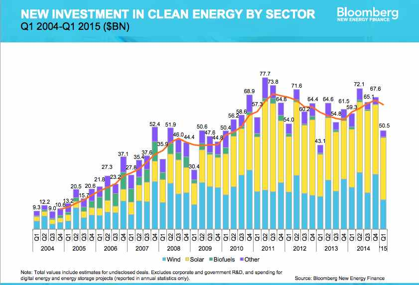 Graphic: New investment in clean energy by sector 2004-2015, (by Bloomberg New Energy Finance)