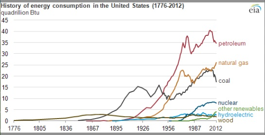 Energy Consuption of the United States, 1776-2012