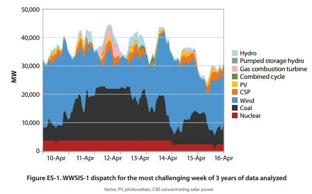 Graphic: WWSIS-1 dispatch for the most challenging week to manage in three years of data analyzed.